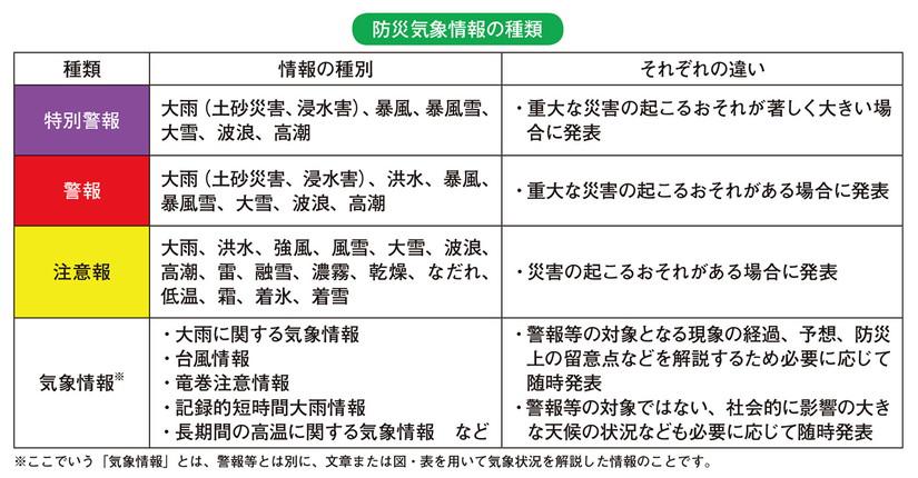 埼玉県沖特別警報