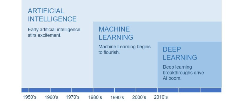 Machine Learning as a subset of Artificial Intelligence