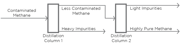 Methane_Purification_Diagram