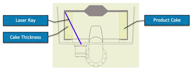 Laser Cake Detector Diagram
