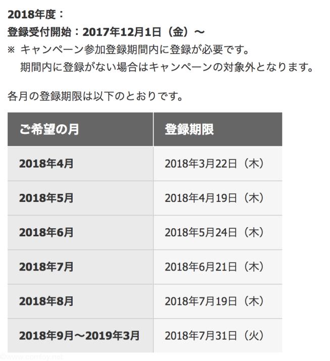キャンペーン登録期限