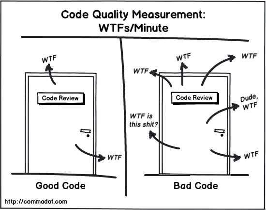 Code quality is measured in WTFs/minute