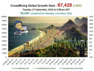 financement participatif: les chiffres de crowdrising en septembre
