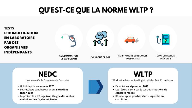 Tout savoir sur la norme WLTP
