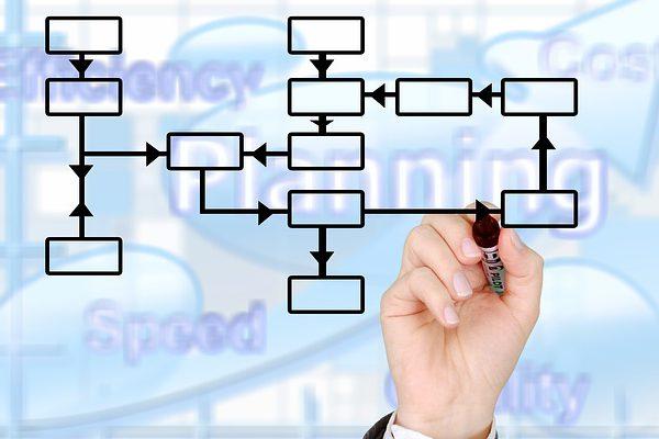 La vision globale de l'analyse Pestel permet d'envisager tous les aspects de votre évolution