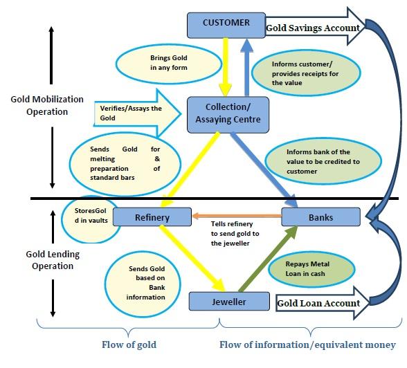 Gold Monetization Scheme