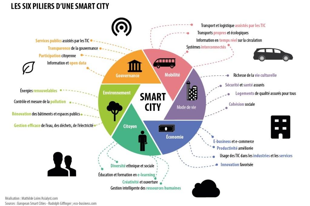 6 pilliers villes intelligente