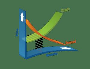 Economics concepts