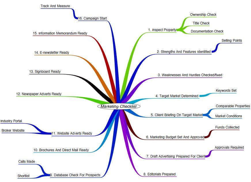marketing chart checklist