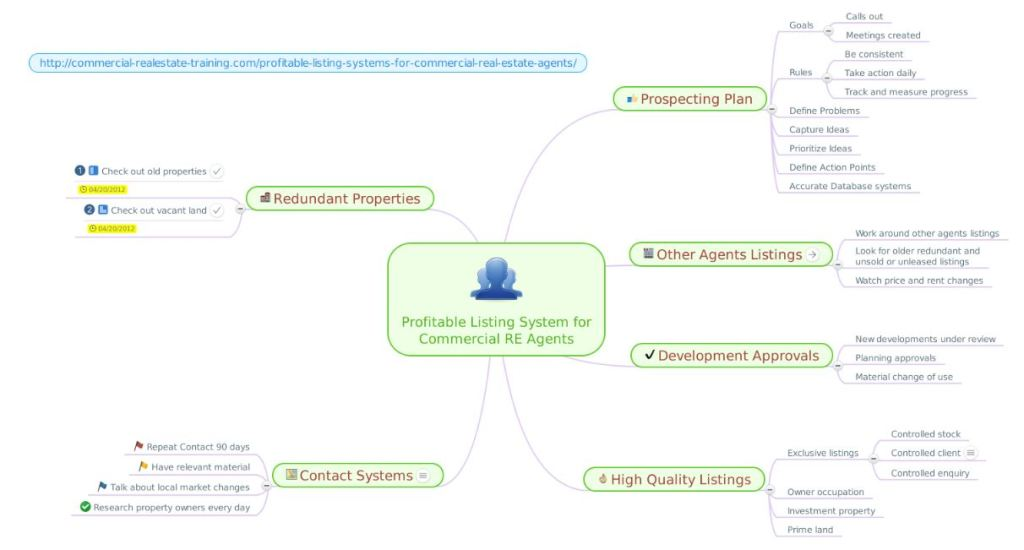 property listing system chart