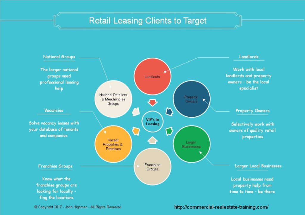 retail shop leasing chart