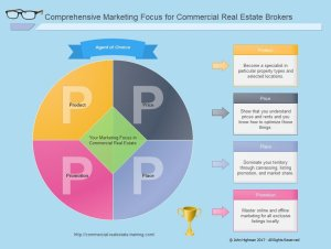marketing chart for commercial real estate brokers