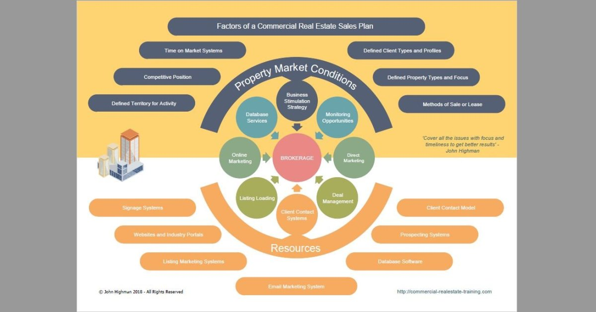 sales plan template for commercial real estate brokers