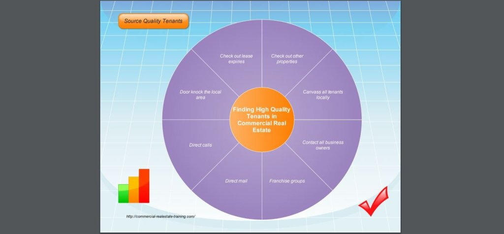 leasing chart in commercial real estate