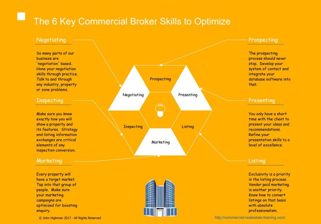 chart of broker skills