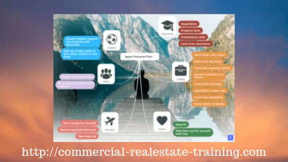career chart for commercial real estate brokerage