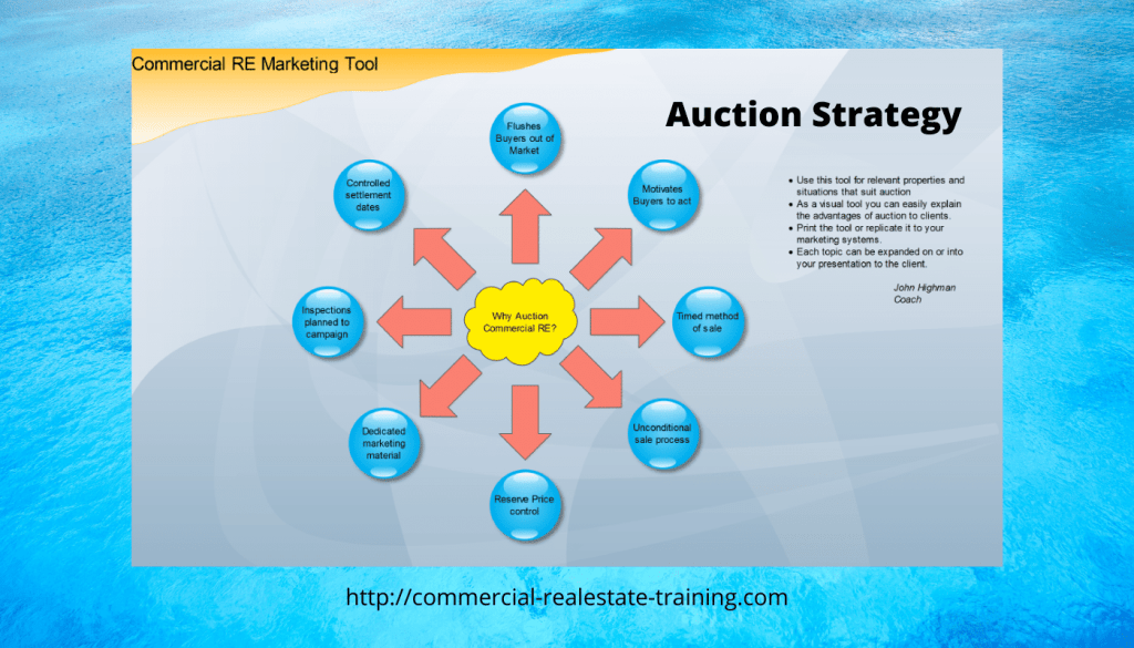 commercial real estate auction strategy chart