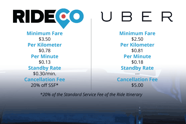 rideco vs uber rates alternative kitchener rideshare