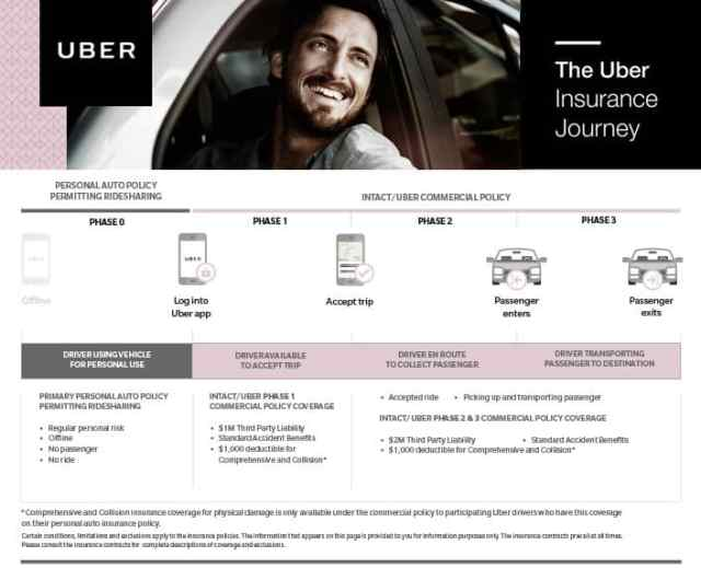 Uber Insurance Coverage rideshare