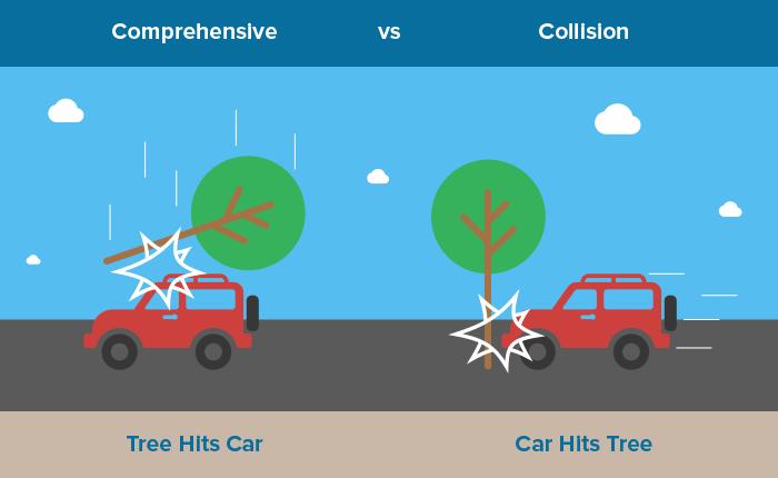 Collision vs Comp