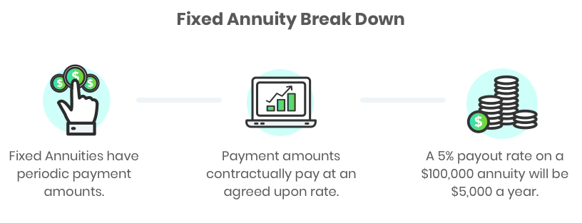 Fixed Annuity Break Down