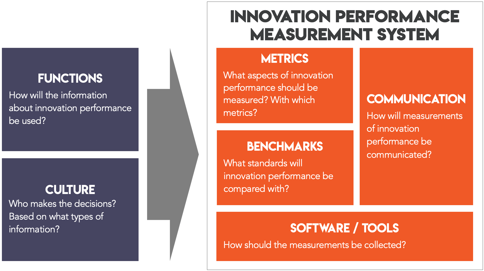Measuring innovation performance requires a system