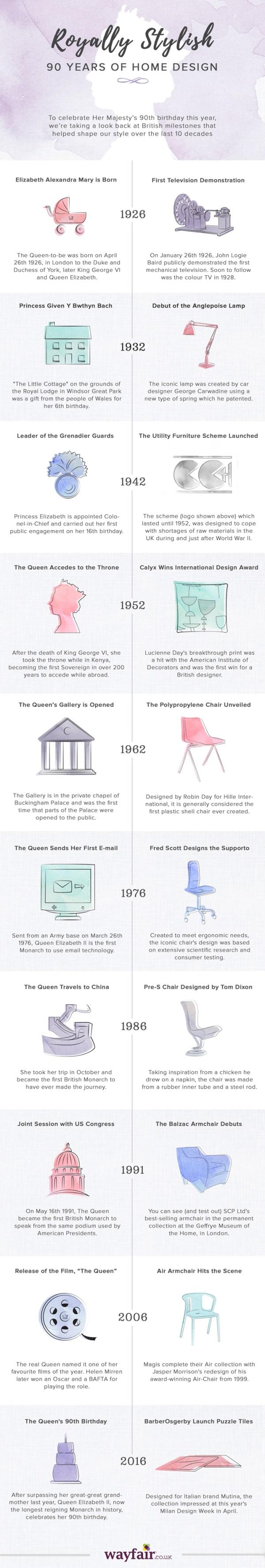 90 Years of Home Design   Wayfair UK