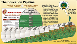 Here's the CCSS pipeline. The NGA and the CCSSO have ensured our students are put through this. Notice the similarities to the STEM one above?