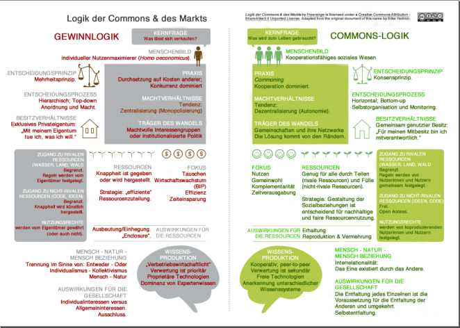 logic-of-the-market-and-the-commons-chart_DEUTSCH