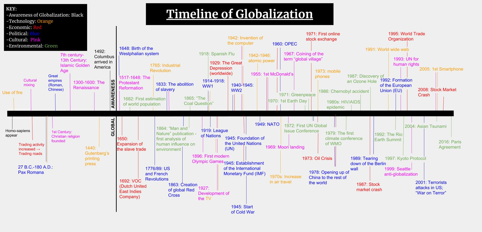 History Of Slavery Timeline Worldwide
