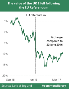 The value of the UK pound fell following the EU Referendum