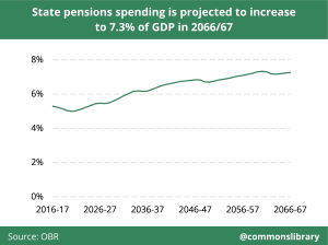 State pensions spending is projected to increase to 7.3% of GDP in 2066/67