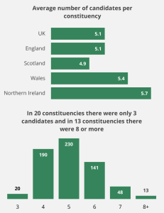 Average number of candidates per constituency. UK: 5.1, England: 5.1, Scotland: 4.9, Wales: 5.4, Northern Ireland: 5.7. In 20 constituencies there were only 3 candidates and in 13 constituencies there were 8 or more.