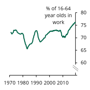 Chart showing the proportion of people aged 16-64 in work has risen in recent years