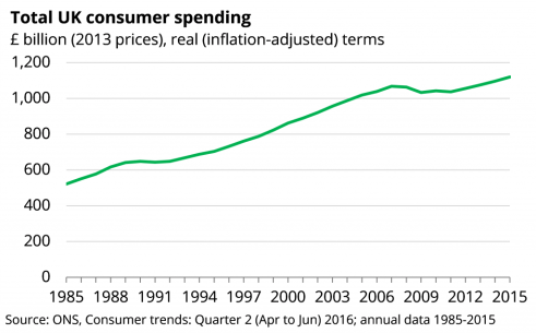 Total UK consumer spending