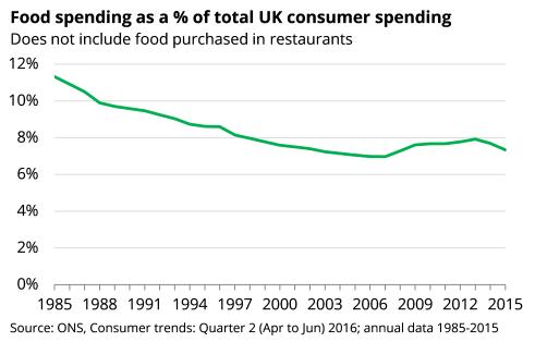 UK consumer spending on food