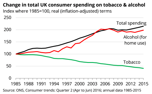 alcohol and tobacco spending