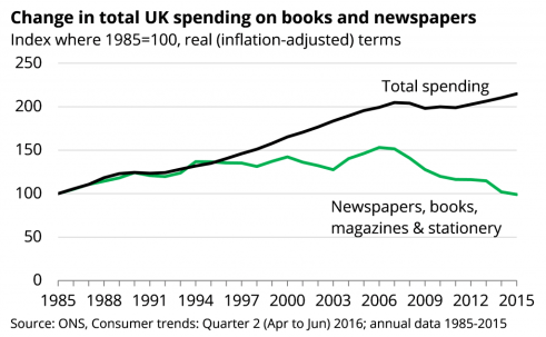 newspapers and books spending