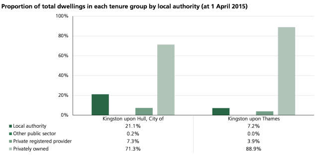 Proportion of total dwellings in each tenure group by local authority