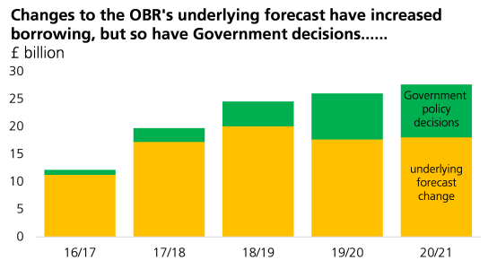 changes-to-obr-underlying-forecast