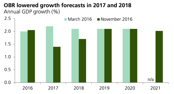 obr-lowered-growth-forecasts