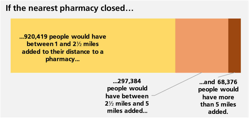 If the nearest pharmacy closed 920,419 would have 1-2.5 miles added to their journey to their nearest pharmacy. 297,384 people would have between 2.5 and 5 miles added and 68,376 people would have more than 5 miles added.