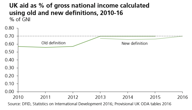 UK aid as % of gross national income calculated using old and new definitions, 2010-16