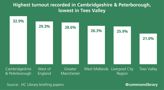 Highest turnout recorded in Cambridgeshire & Peterborough, lowest in Tees Valley