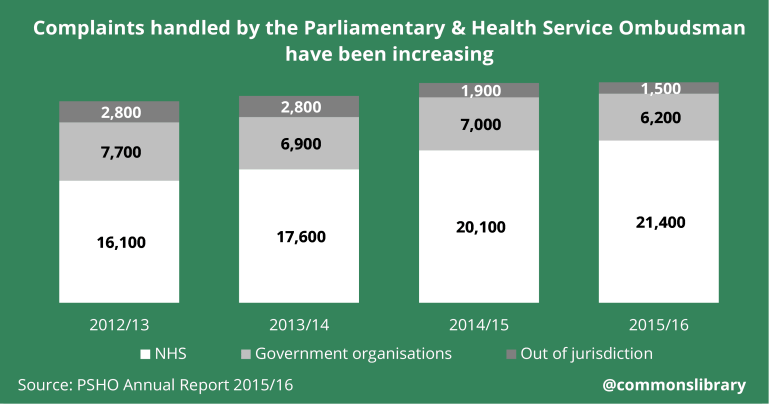 Complaints handles by the Parliamentary and Health Service Ombudsman