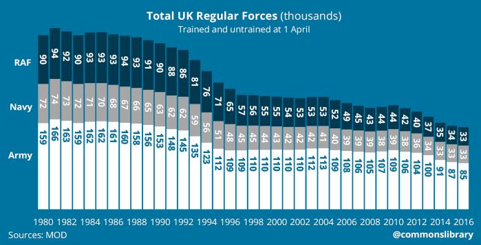 UK Total Regular Forces