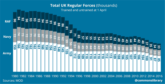 UK Total Regular Forces