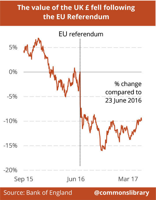 The value of the UK £ fell following the EU Referendum