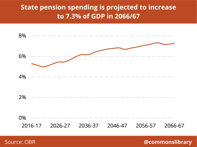 Chart showing state Pensions as % of GSP