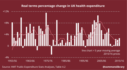 Real terms percentage change in UK health expenditure